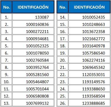 2o listado de aspirantes admitidos al programa de Medicina sede Bogotá 2021-2