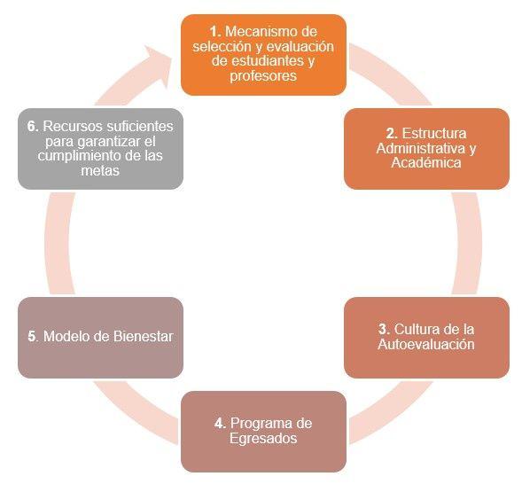 esquema condiciones institucionales